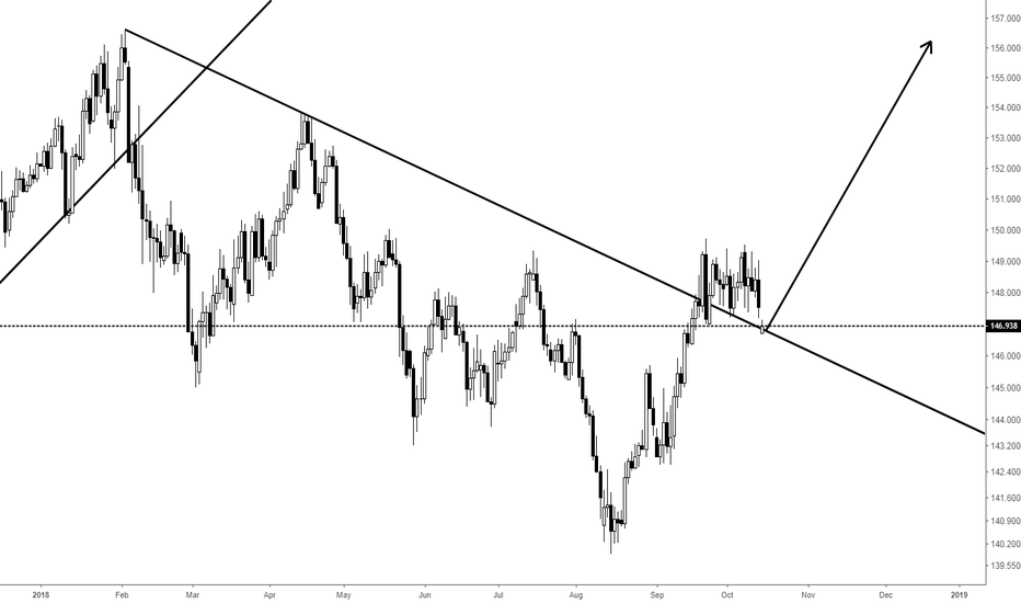 GBPJPY: It looks like it can be done without brain.