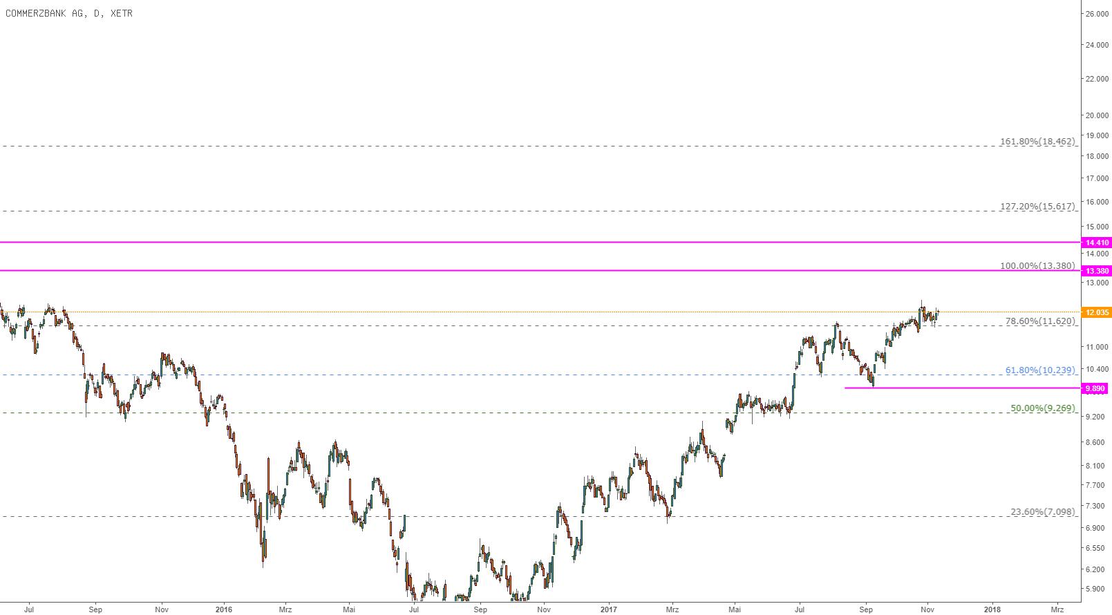 Commerzbank bleibt straight im Rallyodus