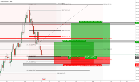XAUUSD: This is going to be GOLD
