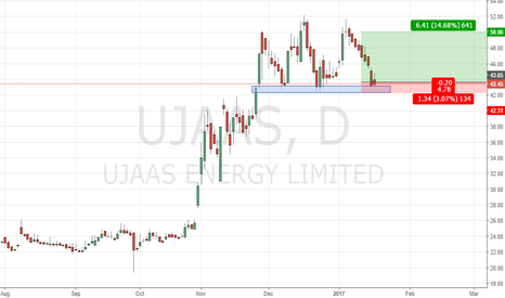 UJAAS: ujaas energy looking good