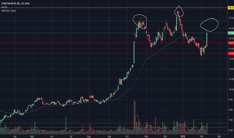 SPAR: $SPAR Posible H&S pattern