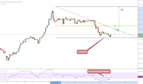 GBPJPY: Double bottom with RSI bullish divergence