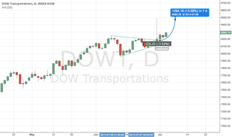 DOWT: Dow Transports