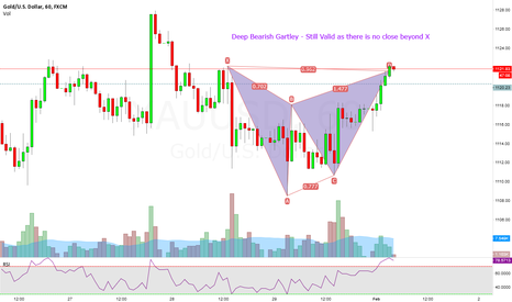XAUUSD: GOLD : Deep Bearish Gartley pattern with Great Risk:Reward