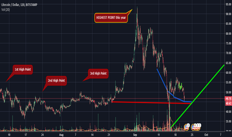 LTCUSD: LTC new Bottom REACHED?! Find out HERE!