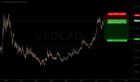USDCAD: USDCAD -- Short