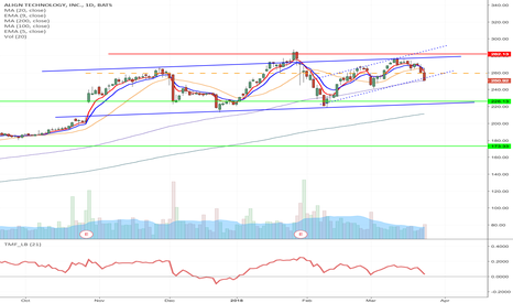 ALGN: ALGN- H&S formation short from $259.33 to $173, $250 July Put