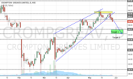 CROMPGREAV: Crompton Greaves Looks Weak before Quartly Results