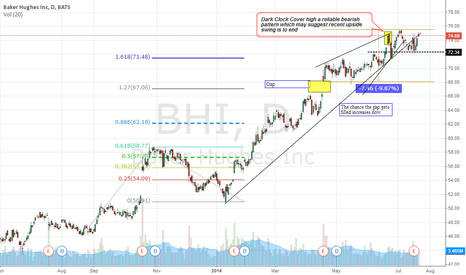 BHI: $BHI Rally seems over: time to sell short the stock