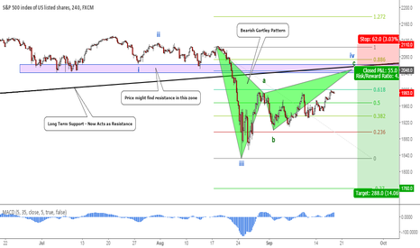 SPX500: SPX500: Potential Bearish Gartley At Key Zone