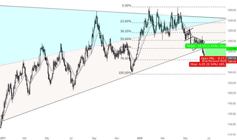 XAUUSD: A great opportunity to go Long Gold