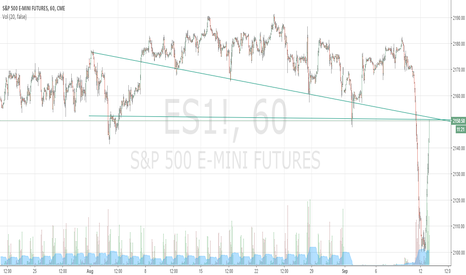 ES1!: mid term bearish move ES E-mini futures