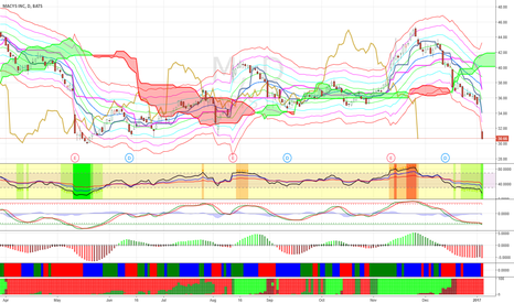 M: Buy M at $30 for short-term bounce