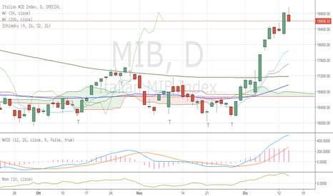 MIB: FTSE Mib update - giov 15/12