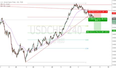 USDCHF: 跌破趋势线,空USD/CHF