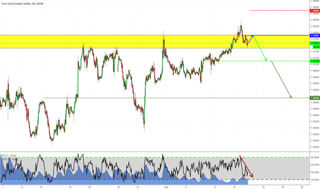 EURCAD: False Breakout on EURCAD?!