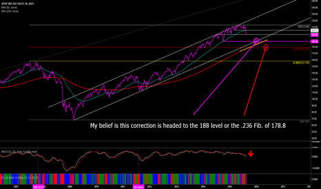 SPY: SPY looks bearish for next few months.