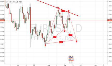 EURUSD: EURUSD Daily Possible Bull Bat