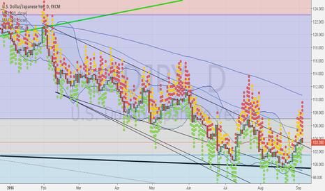 USDJPY: Back testing down trend line