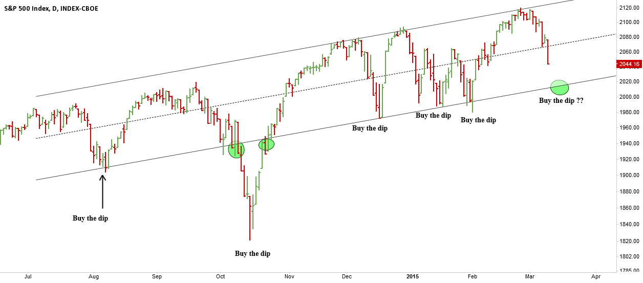 SPX, Buy the dip?