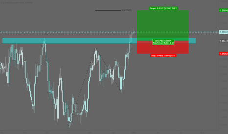 USDCAD: USDCAD: Long entry after the breakout
