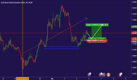 AUDCAD: AUD/CAD (READY FOR BUY)