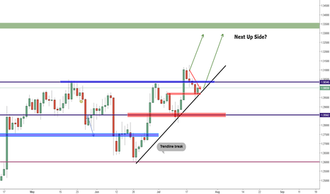GBPUSD:  Brexit Champs over Trump Camp?