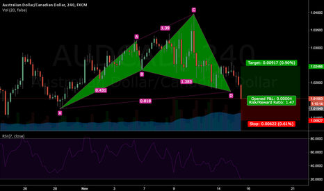 AUDCAD: AUDCAD: CYPHER FORMATION COMPLETION