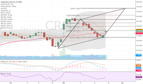 CRM: Bounced off 61.8% retrace