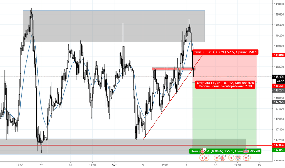 GBPJPY: sell stop
