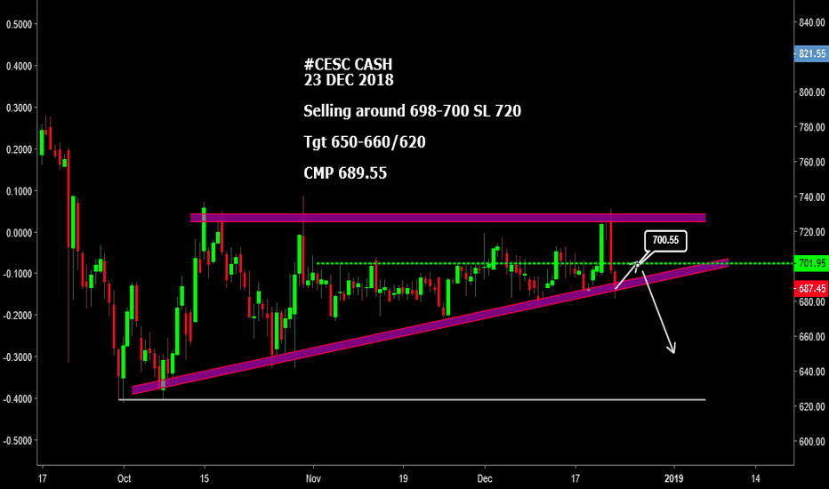 CESC: #CESC CASH : GOOD FOR SELLING AROUND 698-7000