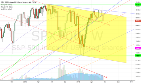 SPX500: Coming home to roost