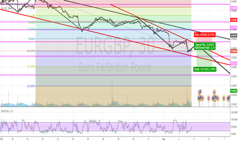 EURGBP: EURGBP Short Postion