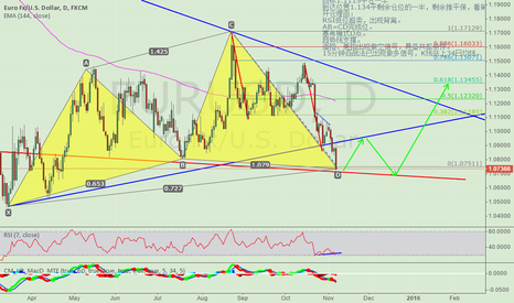 EURUSD: Maybe now is a good opportunity to buy EURUSD by small lot