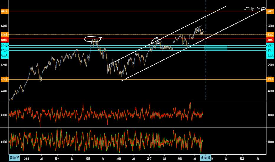 XJO: ASX Market Update.
