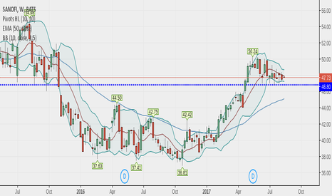 SNY: sanofi  is ready to move up to the level of 53 and 57