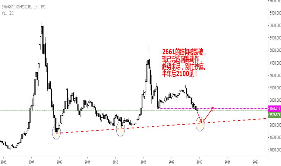 SHCOMP: 大A股别忙抄底,半年后2100再行动。