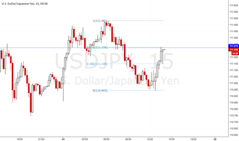 USDJPY: Hanging man at USDJPY Fib retracement