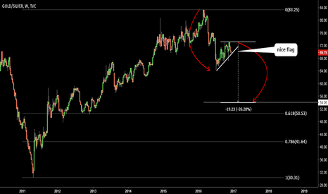 GOLD/SILVER: GOLD/SILVER ratio. Bear Flag