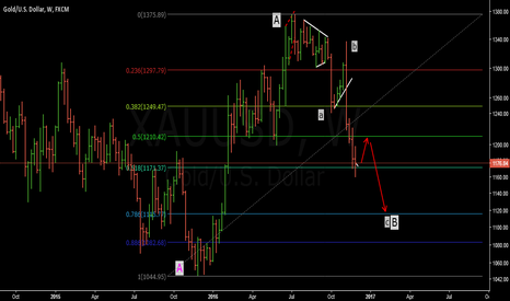 XAUUSD: Gold: Sell set up..