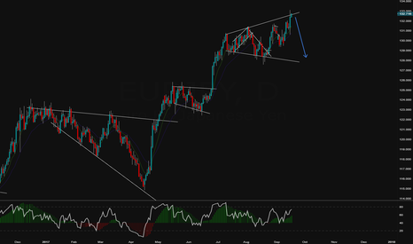 EURJPY: Remember, Remember the 27th of December..