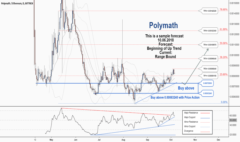 POLYETH: A trading opportunity to buy in POLYETH