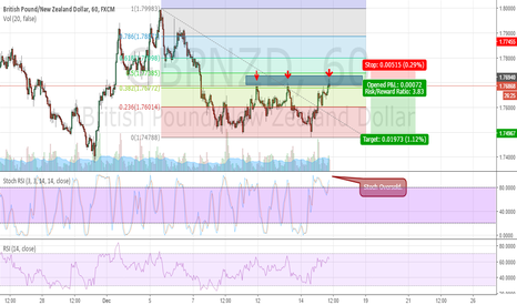 GBPNZD: GBPNZD_Sell