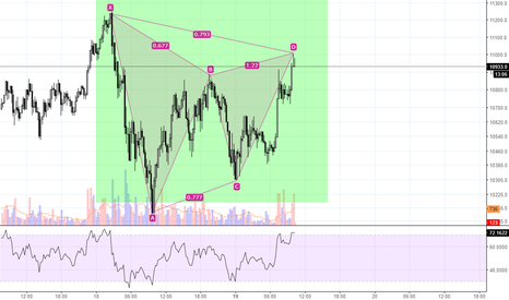 BTCUSD: bearish gartly pattern