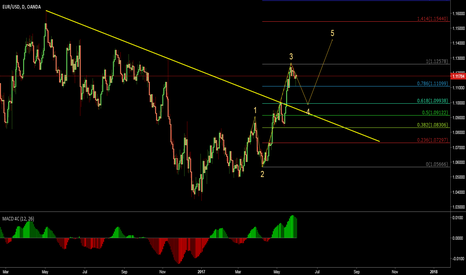 EURUSD: EURUSD long term up