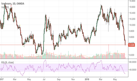 SOYBNUSD: SOYBEANS ...huge selloff since third week of may
