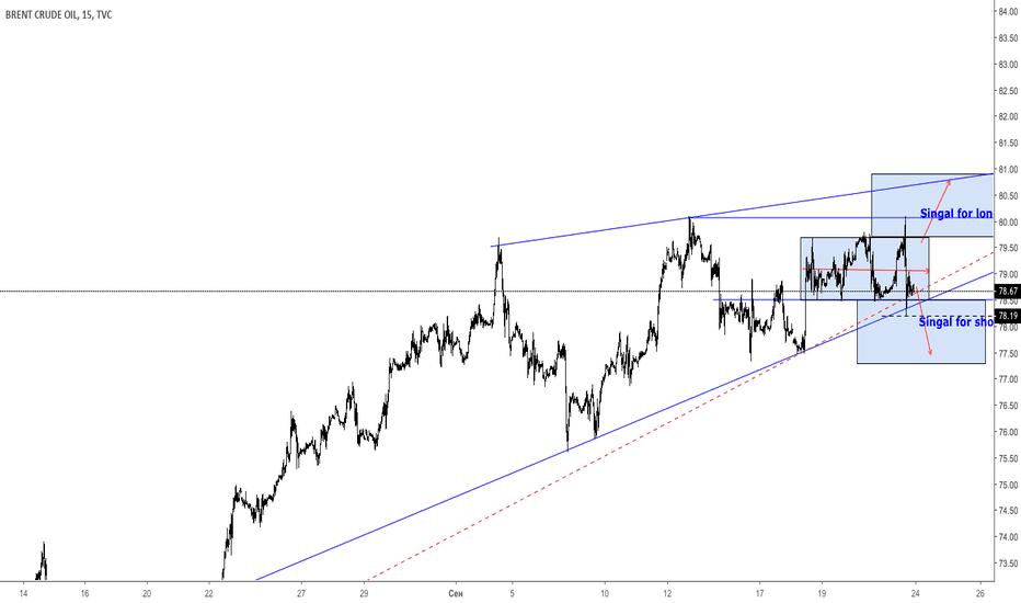UKOIL: Нефть.Скоро развязка.