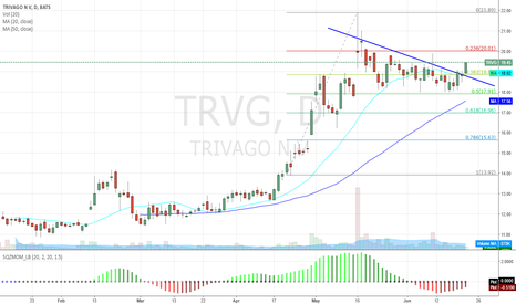 TRVG: TRVG breaking out after FIB support bounce
