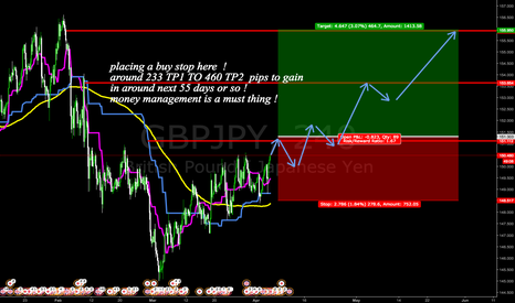 GBPJPY: placing a buy stop here !