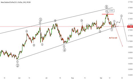 NZDUSD: Nine month long ending diagonal could break soon